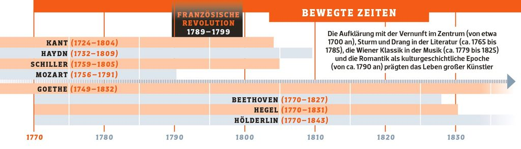 Infografik: P.M.